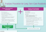 2015 Quick Reference Guide Recommendations for Fracture Prevention in Long-Term Care