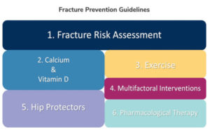Osteoporosis Canada long-term care guidelines