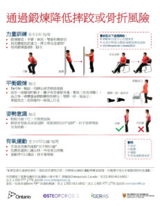 Traditional Chinese too fit to fall or fracture